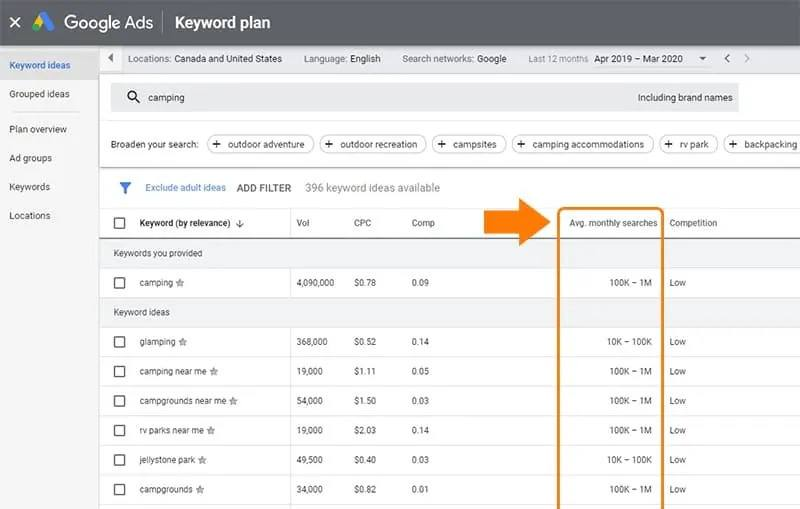 Use Google Keyword Planner to discover level of interest in Niche