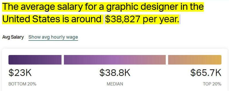 Average Salary for Graphic Designers
