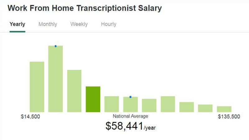Average Salary of Transcriptionist
