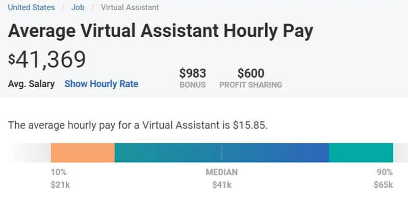 Average Salary of Virtual Assistant