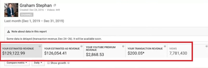 Profitable YouTube Niche - YouTube CPM for Finance and Investing niche